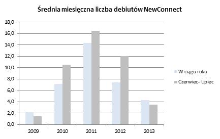 newconnect_liczba_debiutow