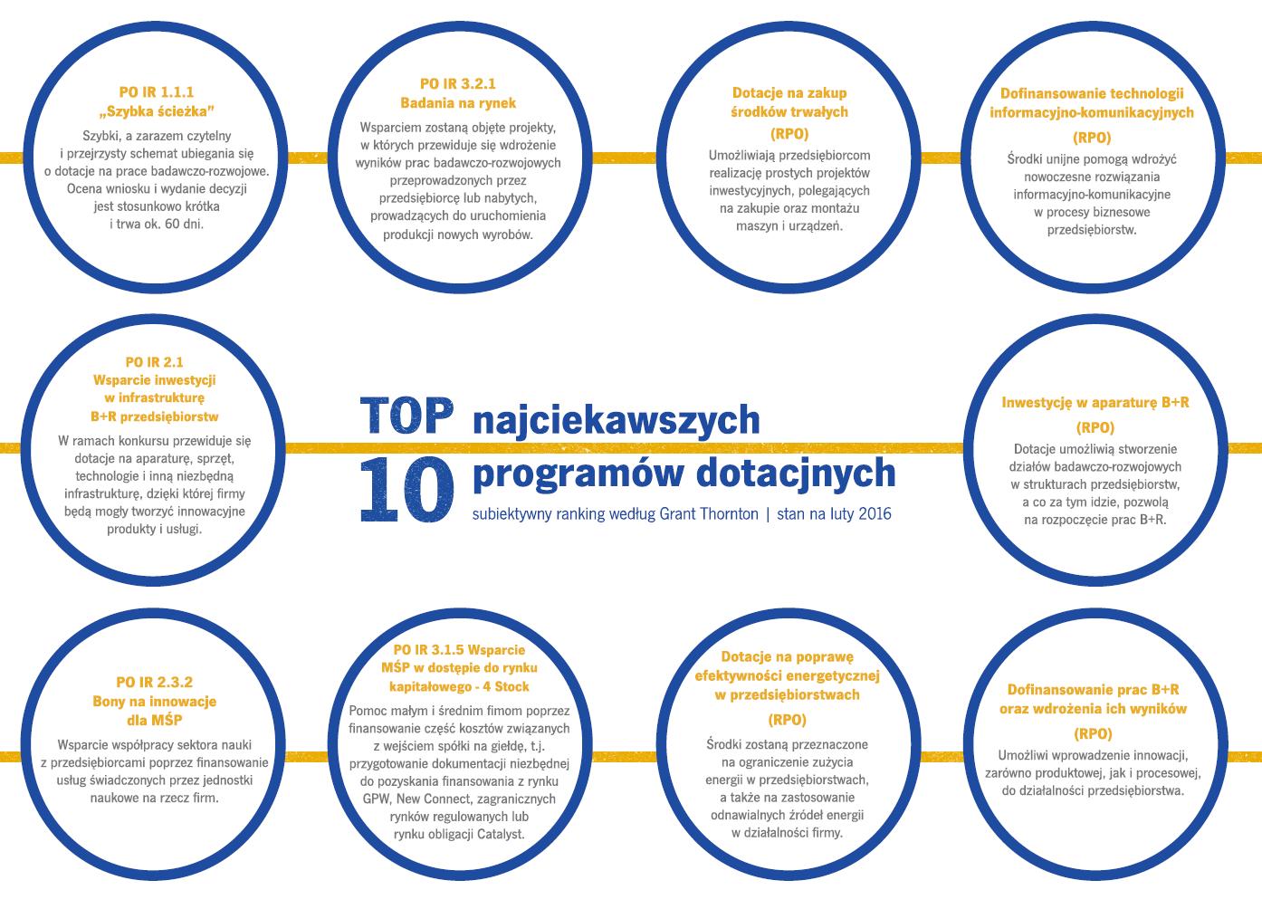 TOP10dotacji