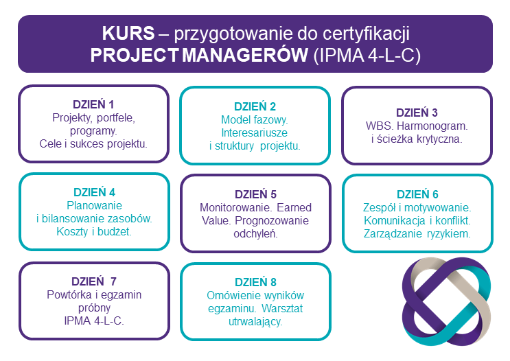 program kursów na projekt managera