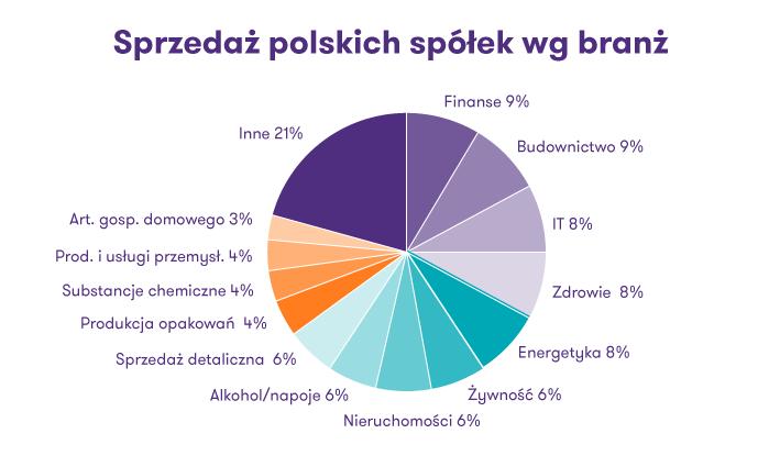 Wykres prezentujący procentowo sprzedaż polskich spółek według branż