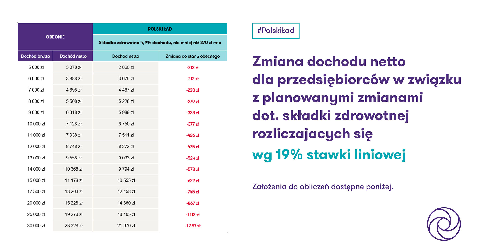 Składka zdrowotna a Polski Ład: podatek liniowy 19%