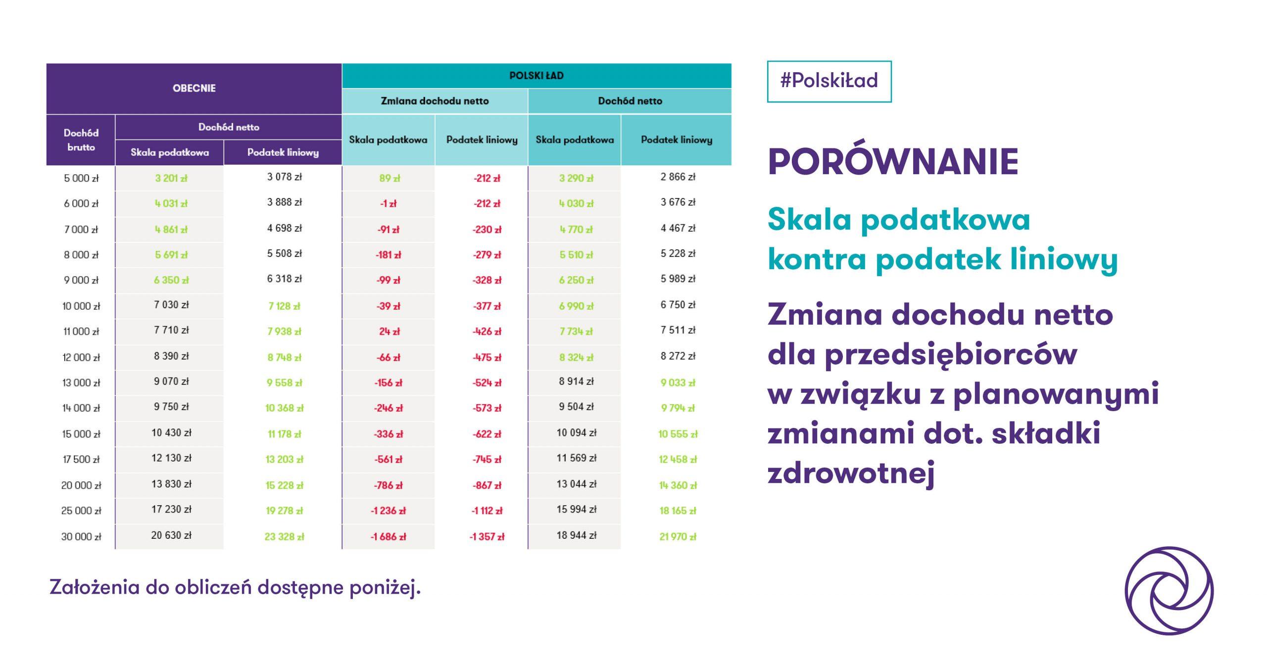 Polski Ład – podatek liniowy czy skala podatkowa?